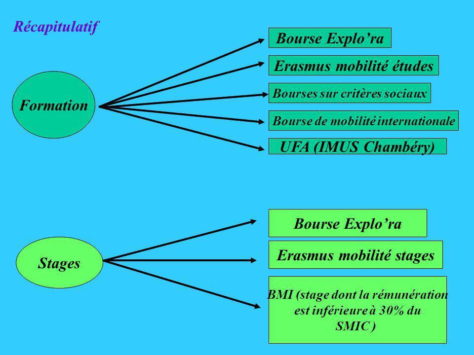 Formation Bourse Explora Erasmus mobilité études Bourses sur critères sociaux UFA (IMUS Chambéry) Stages Bourse Explora BMI (stage dont la rémunération est inférieure à 30% du SMIC ) Récapitulatif Bourse de mobilité internationale Erasmus mobilité stages