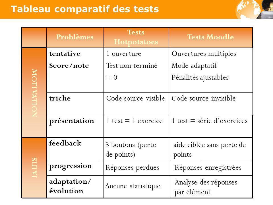 Tableau comparatif des tests Problèmes Tests Hotpotatoes Tests Moodle MOTIVATION tentative Score/note 1 ouverture Test non terminé = 0 Ouvertures mult