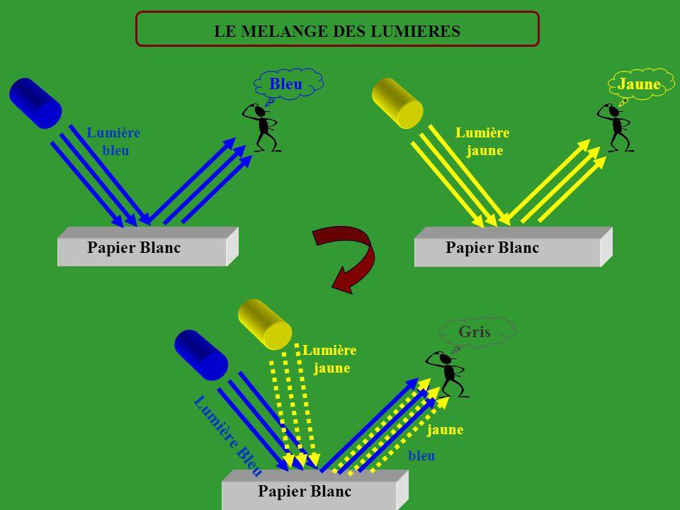 Vert Bleu Rouge Jaune Pourpres Bleu-Vert Jaune-Vert Orange Violet Vert- Bleu 460 480 500 660 640 620 580 560 540 520 510 600 B O A Bc G O LE CERCLE DE
