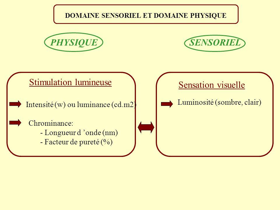Stimulation lumineuse Sensation visuelle Intensité (w) ou luminance (cd.m2) Chrominance: - Longueur d onde (nm) - Facteur de pureté (%) Luminosité (sombre, clair) PHYSIQUE SENSORIEL DOMAINE SENSORIEL ET DOMAINE PHYSIQUE