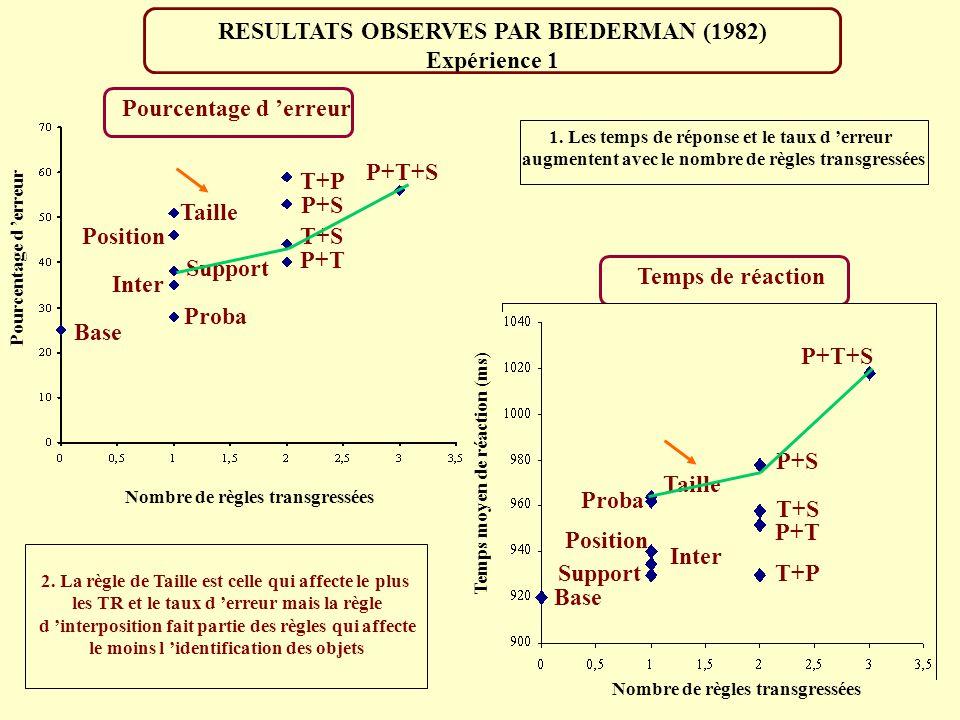 SCENES VISUELLES PAR BIEDERMAN (1982) Interposition 1. Probabilite 2. Taille 3. Support Localisation