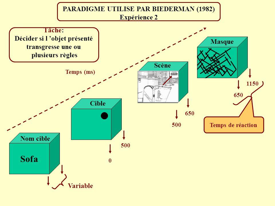 RESULTATS OBSERVES PAR BIEDERMAN (1982) Expérience 1 Nombre de règles transgressées Pourcentage d erreur Temps de réaction 2. La règle de Taille est c