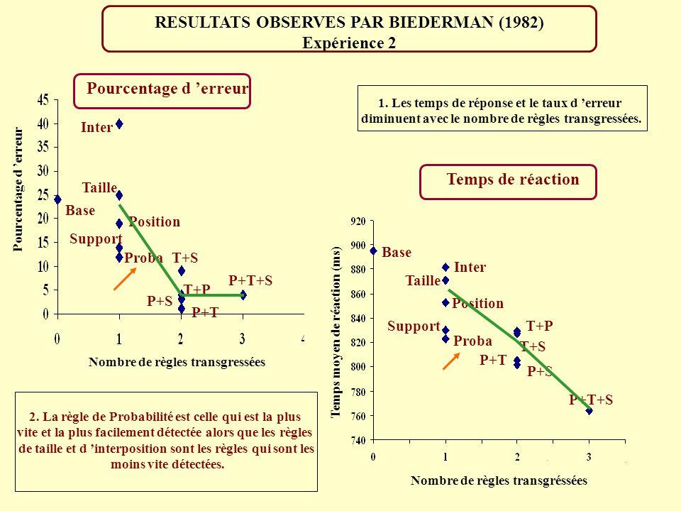 PARADIGME UTILISE PAR BIEDERMAN (1982) Expérience 2 Masque Sofa Nom cible Cible Temps (ms) 0 500 650 1150 Temps de réaction Variable Tâche: Décider si