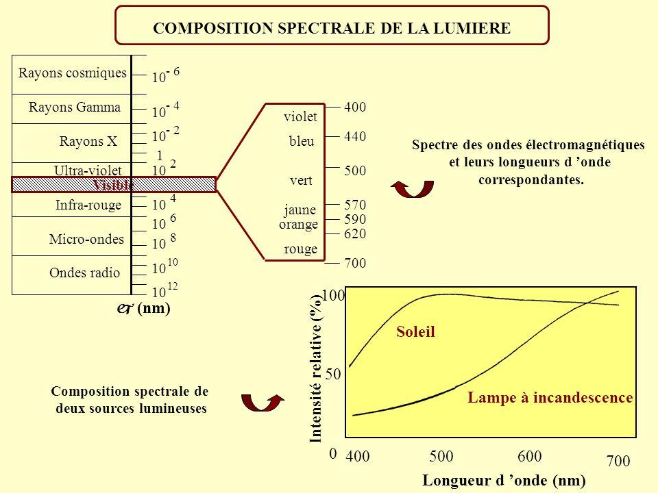 Soleil Intensité relative (%) 400500600 700 Longueur d onde (nm) 100 50 0 violet rouge orange jaune vert bleu 400 440 500 570 620 700 590 Visible Ondes radio Micro-ondes Infra-rouge Ultra-violet Rayons X Rayons Gamma Rayons cosmiques (nm) 1 10 - 4 10 - 6 10 - 2 10 2 4 6 8 12 COMPOSITION SPECTRALE DE LA LUMIERE Spectre des ondes électromagnétiques et leurs longueurs d onde correspondantes.