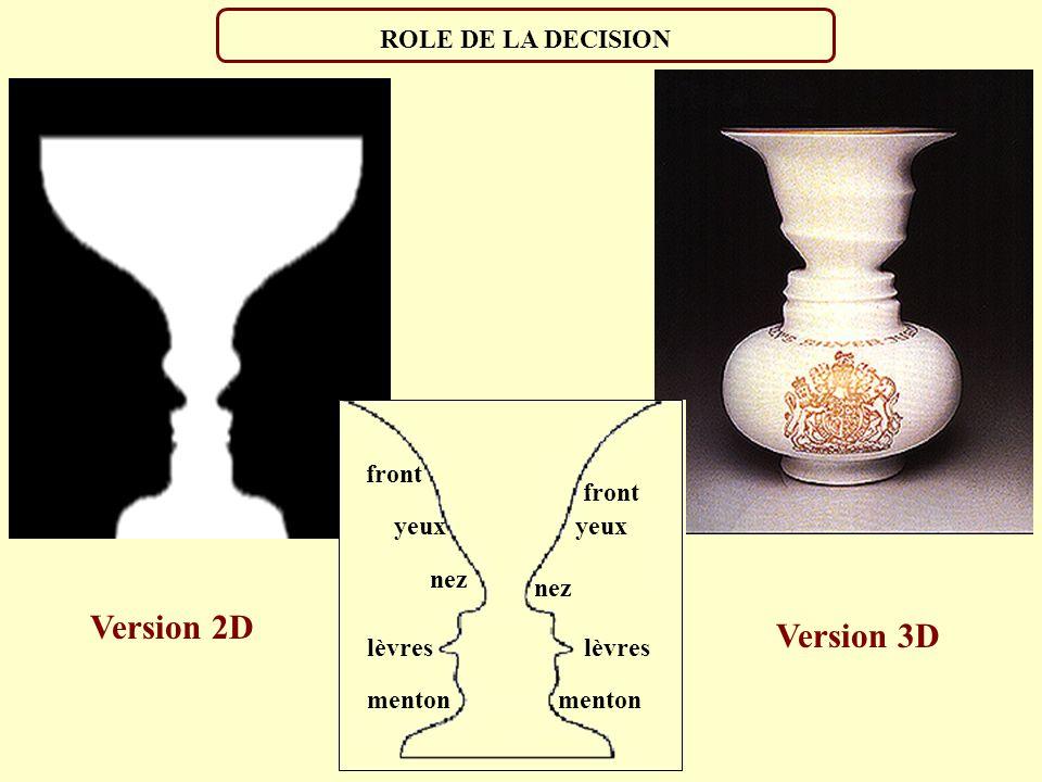 ROLE DE L EXPERIENCE Une figure plane est vue en relief. Notre cerveau crée donc une dimension (La profondeur) qui n existe pas sur la figure car nous
