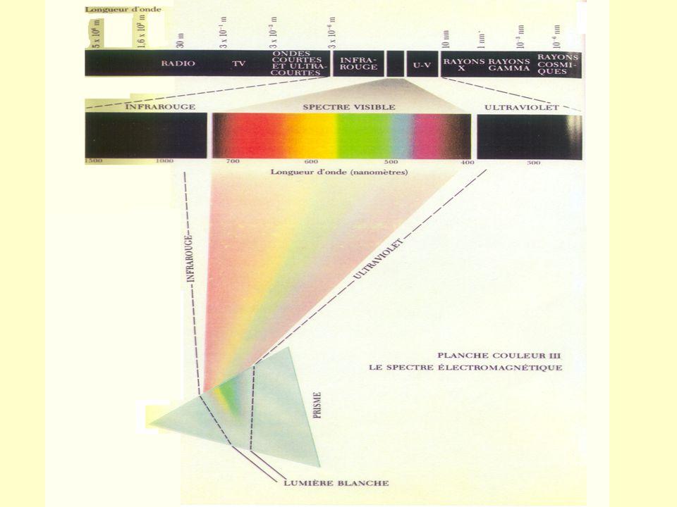 Soleil Intensité relative (%) 400500600 700 Longueur d onde (nm) 100 50 0 violet rouge orange jaune vert bleu 400 440 500 570 620 700 590 Visible Onde