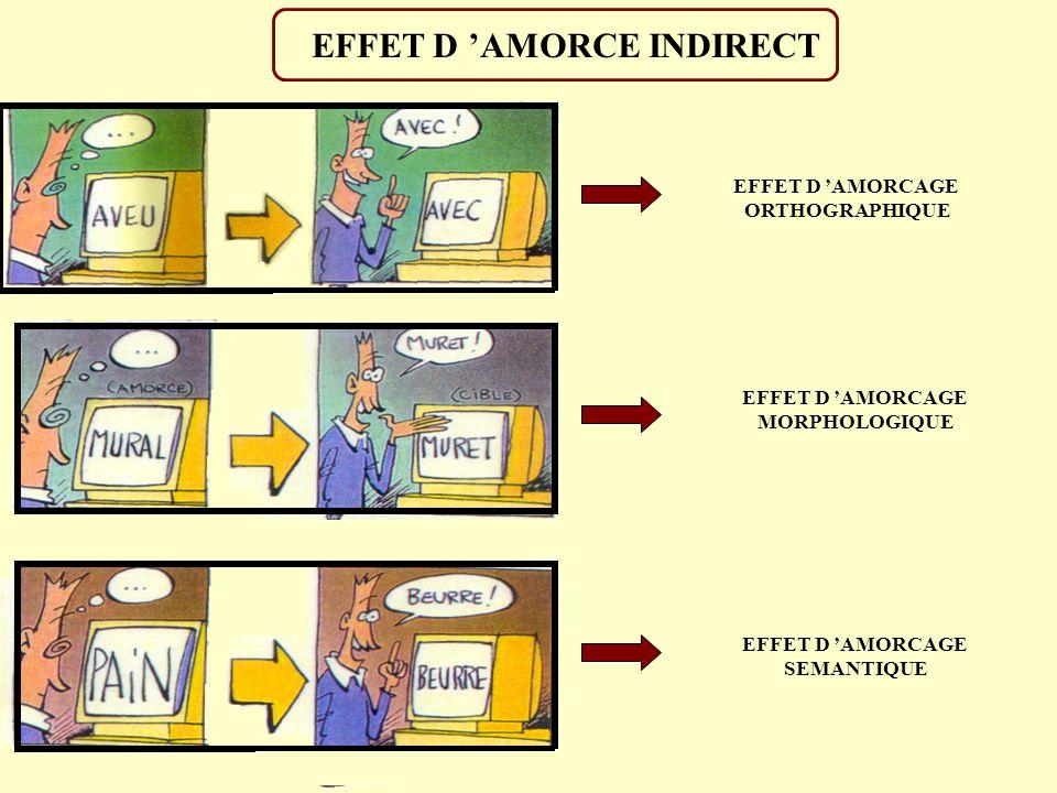 TECHNIQUE D AMORCAGE AVEC MASQUAGE Si la durée d affichage de l amorce subliminale est inférieur à 30ms le sujet ne la perçoit pas !! EFFET D AMORCAGE