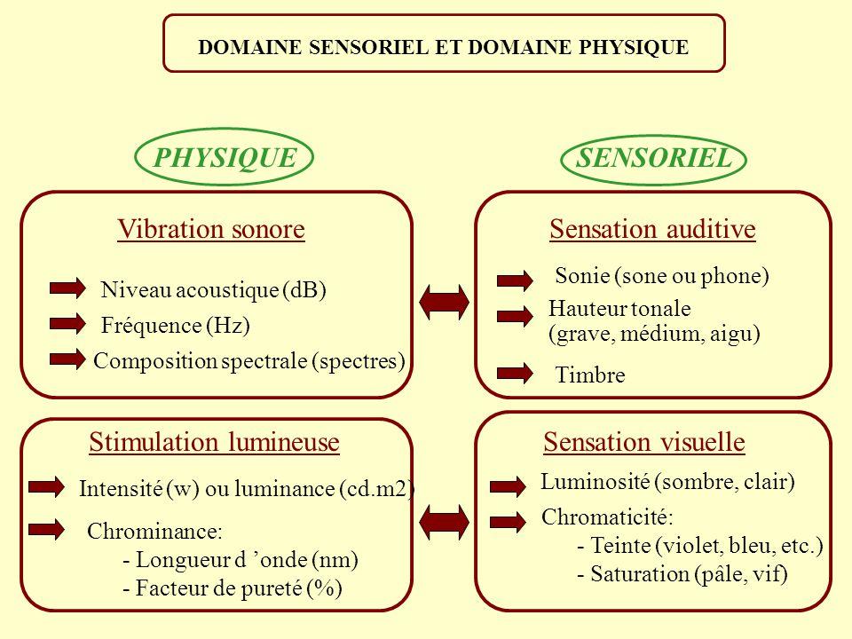 Vibration sonore Niveau acoustique (dB) Fréquence (Hz) Composition spectrale (spectres) Stimulation lumineuse Sensation auditive Sensation visuelle Sonie (sone ou phone) Hauteur tonale (grave, médium, aigu) Timbre Intensité (w) ou luminance (cd.m2) Chrominance: - Longueur d onde (nm) - Facteur de pureté (%) Luminosité (sombre, clair) Chromaticité: - Teinte (violet, bleu, etc.) - Saturation (pâle, vif) PHYSIQUE SENSORIEL DOMAINE SENSORIEL ET DOMAINE PHYSIQUE