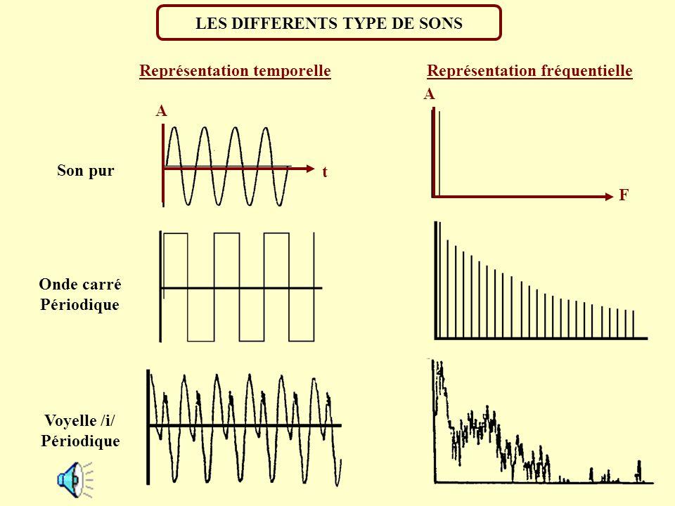 L AMPLITUDE Amplitude Temps (1 sec) Amplitude Valeur de la pression maximale Le son B a une amplitude 5 fois plus petite que celle du son C Représenta