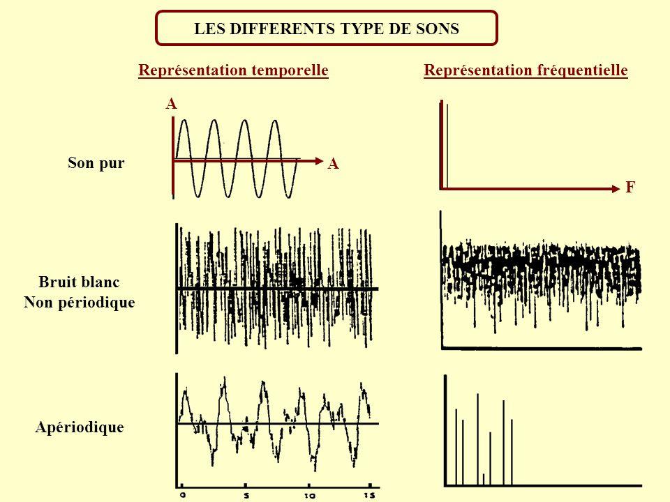 LES DIFFERENTS TYPE DE SONS A t A F Voyelle /i/ Périodique Onde carré Périodique Son pur Représentation temporelleReprésentation fréquentielle