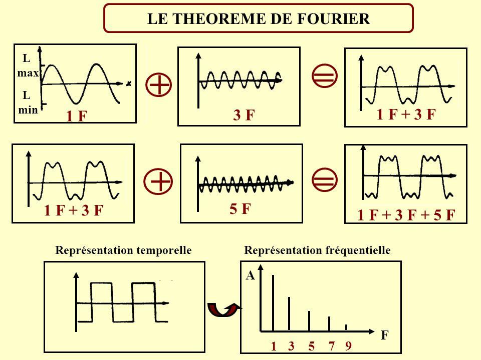 LES DIFFERENTS TYPE DE SONS Apériodique Bruit blanc Non périodique Représentation temporelleReprésentation fréquentielle A A F Son pur