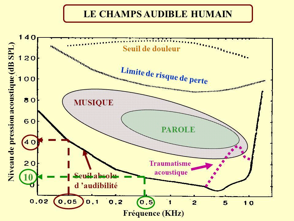 Vibration sonore Niveau acoustique (dB) Fréquence (Hz) Composition spectrale (spectres) Sensation auditive Sonie (sone ou phone) Hauteur tonale (grave
