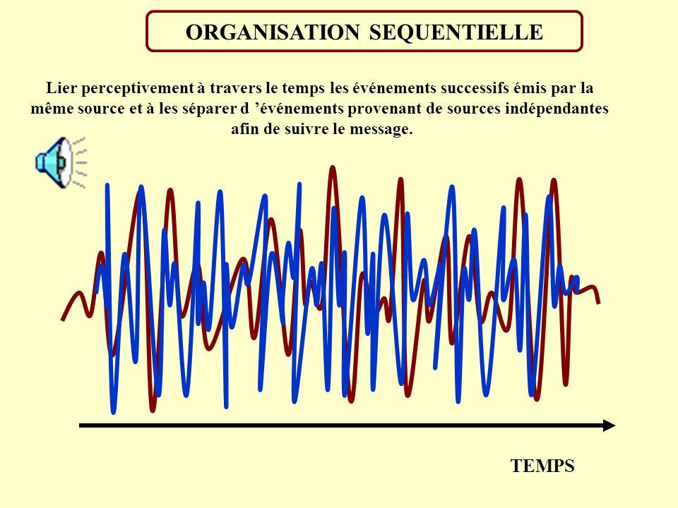 ORGANISATION SIMULTANEE MELANGE« CHOUX » 1. Fusion perceptive: Regrouper les informations qui proviennent d une même source 2. Ségrégation perceptive: