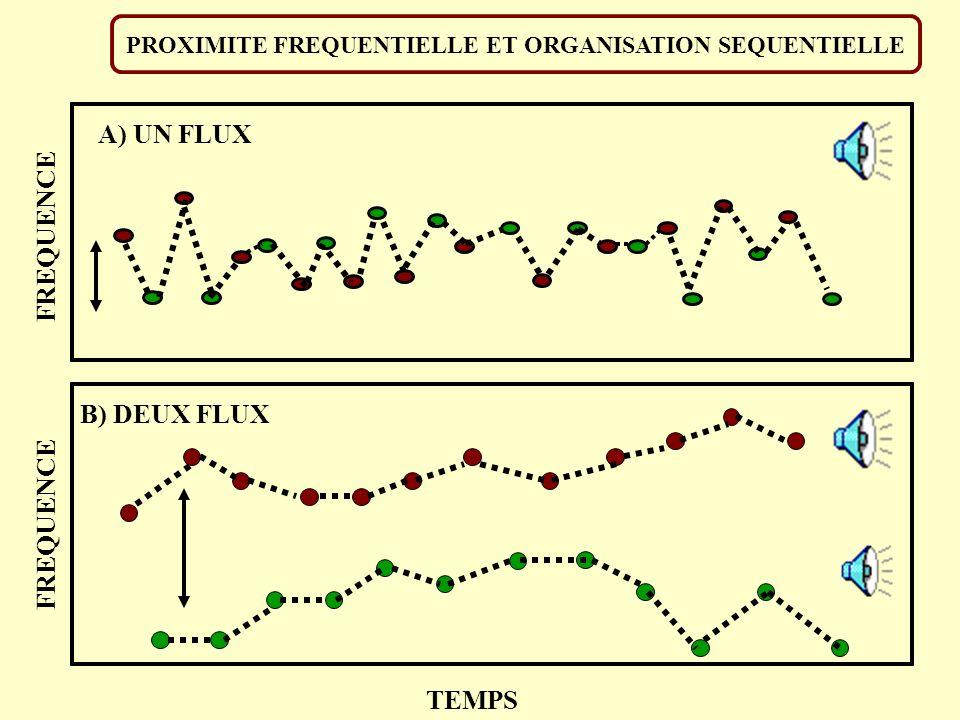 e) c) b) d) a) LOI DE PROXIMITE