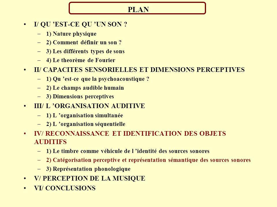 IDENTIFICATION DES SONS DE L ENVIRONNEMENT: REPP (1987) P1 P2 P3 A1+A1A1- A2 A3 P = Palme / Palme A = Palme / Doigts