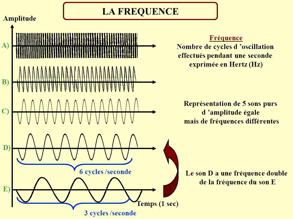NATURE PHYSIQUE DU SON TEMPS A Pression sonore Temps C Temps A Temps B Un cycle vibratoire complet La fréquence de l onde sonore équivaut au nombre de