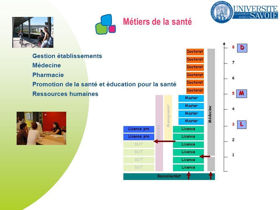 Métiers de la santé DUT Licence Master Licence pro Doctorat Licence pro Ingénieurs Management Doctorat Médecine Baccalauréat 1 2 3 4 5 6 7 8 L M D Ges