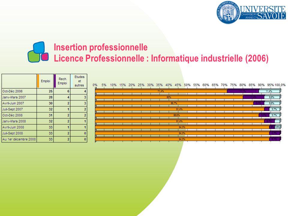 Insertion professionnelle Licence Professionnelle : Informatique industrielle (2006)