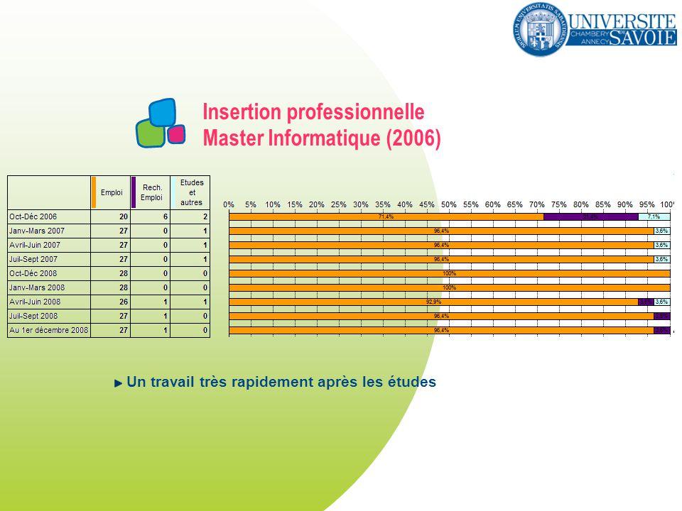 Insertion professionnelle Master Informatique (2006) Un travail très rapidement après les études