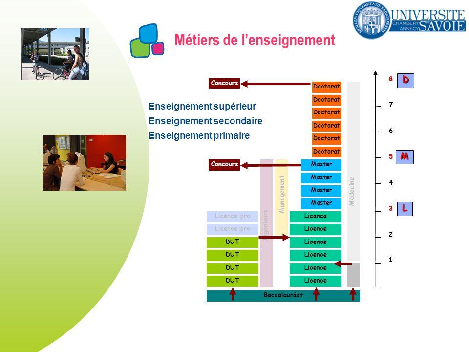 Métiers de lenseignement DUT Licence Master Licence pro Doctorat Licence pro Ingénieurs Management Doctorat Médecine Baccalauréat 1 2 3 4 5 6 7 8 1 2 3 4 5 6 7 8 L M D Concours Enseignement supérieur Enseignement secondaire Enseignement primaire