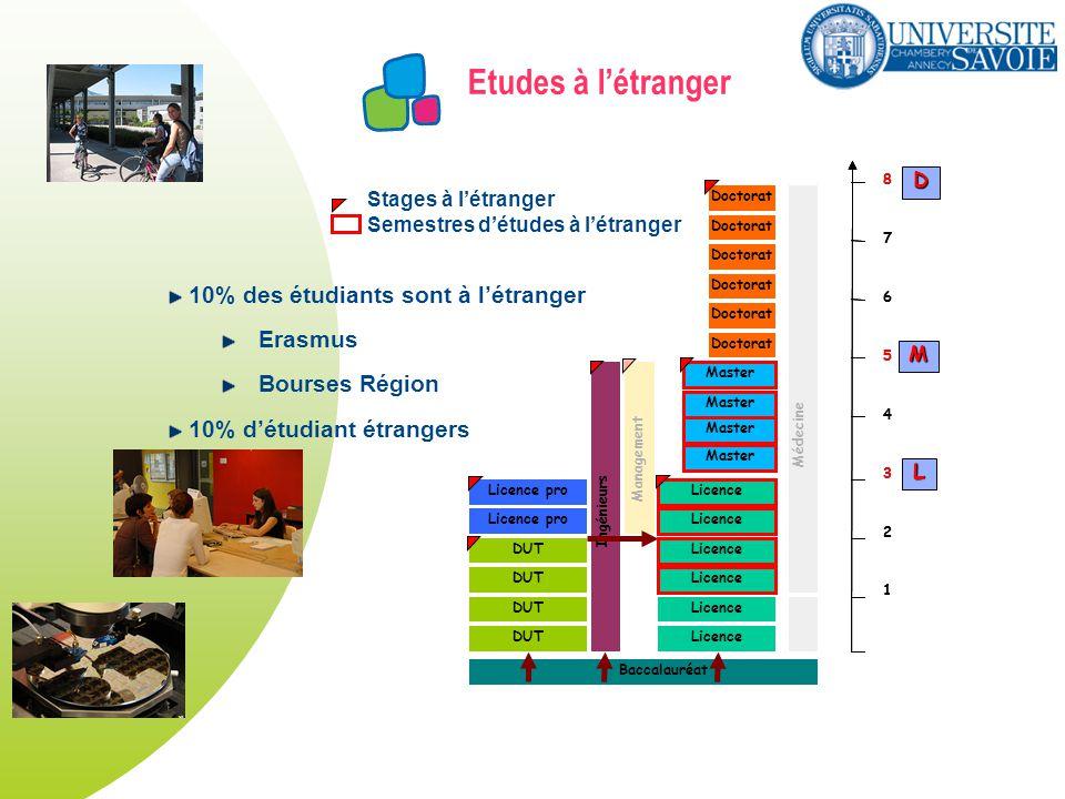 Etudes à létranger DUT Licence Master Licence pro Doctorat Licence pro Ingénieurs Management Doctorat Médecine Baccalauréat 1 2 3 4 5 6 7 8 1 2 3 4 5 6 7 8 L M D Master 10% des étudiants sont à létranger Erasmus Bourses Région 10% détudiant étrangers Licence Stages à létranger Semestres détudes à létranger