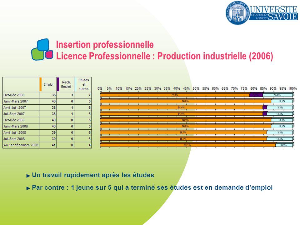 Insertion professionnelle Licence Professionnelle : Production industrielle (2006) Un travail rapidement après les études Par contre : 1 jeune sur 5 qui a terminé ses études est en demande demploi