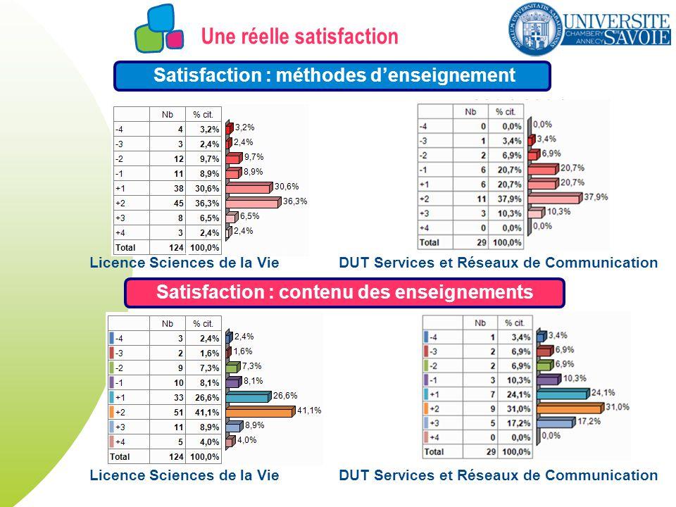 Une réelle satisfaction Satisfaction : méthodes denseignement Satisfaction : contenu des enseignements Licence Sciences de la Vie Licence Sciences de la Vie DUT Services et Réseaux de Communication