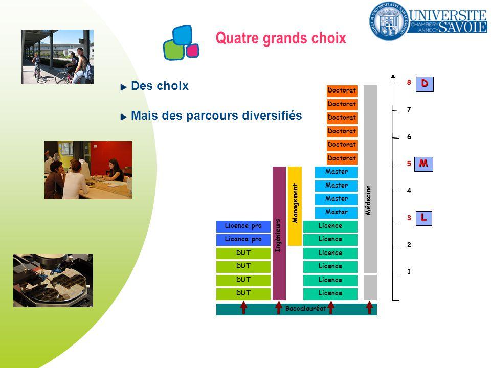 Quatre grands choix DUT Licence Master Licence pro Doctorat Licence pro Ingénieurs Management Doctorat Médecine Baccalauréat 1 2 3 4 5 6 7 8 1 2 3 4 5 6 7 8 L M D Des choix Mais des parcours diversifiés