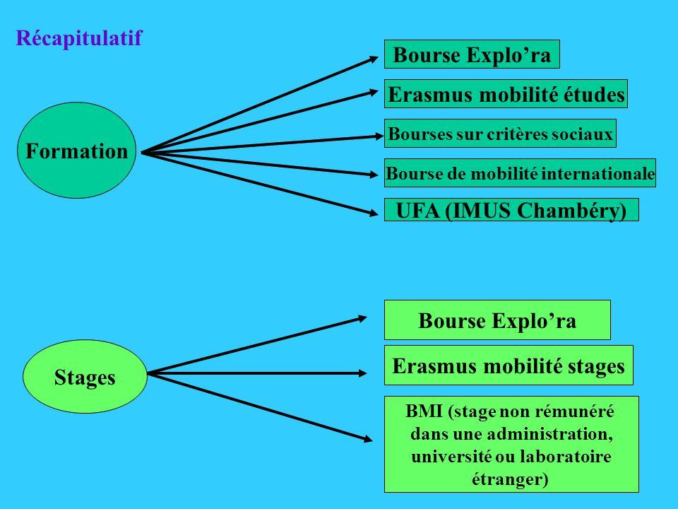 Formation Bourse Explora Erasmus mobilité études Bourses sur critères sociaux UFA (IMUS Chambéry) Stages Bourse Explora BMI (stage non rémunéré dans une administration, université ou laboratoire étranger) Récapitulatif Bourse de mobilité internationale Erasmus mobilité stages