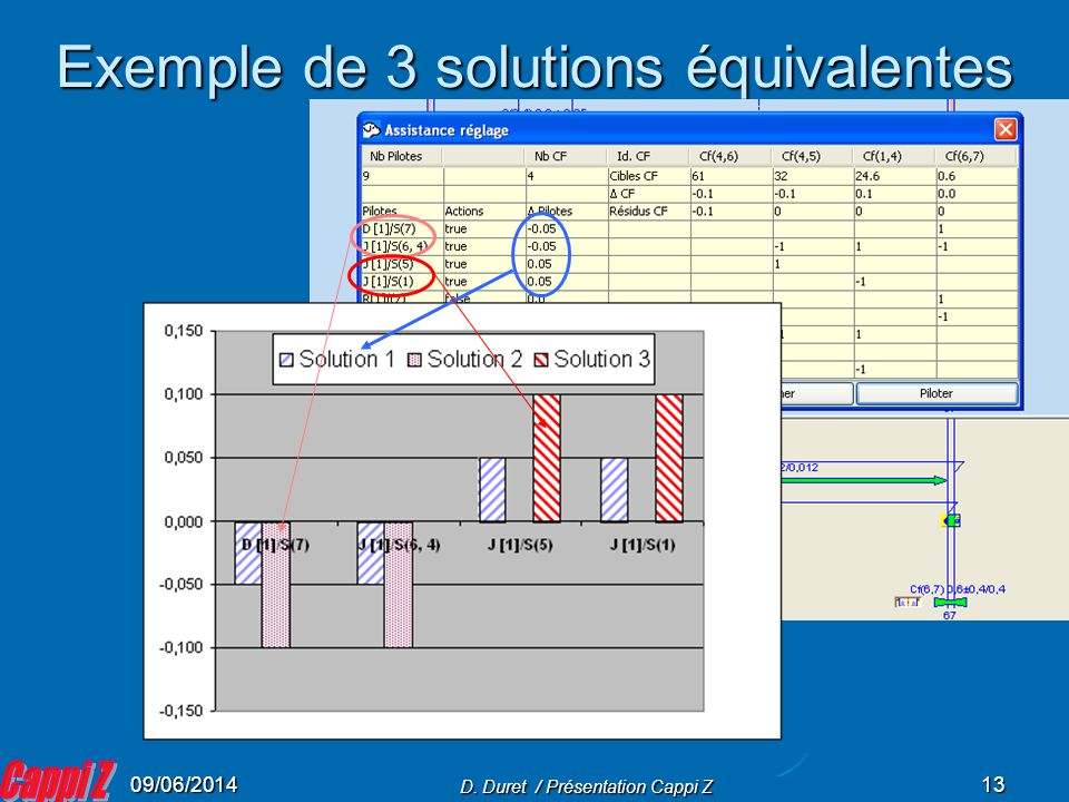 09/06/2014 D. Duret / Présentation Cappi Z 13 Exemple de 3 solutions équivalentes