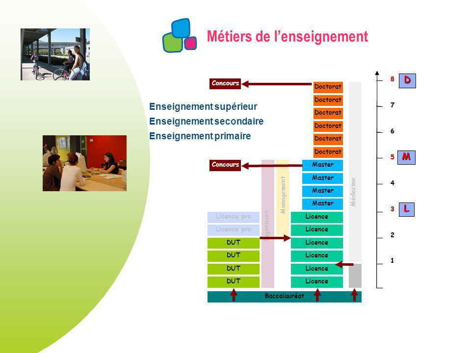 Métiers de lenseignement DUT Licence Master Licence pro Doctorat Licence pro Ingénieurs Management Doctorat Médecine Baccalauréat 1 2 3 4 5 6 7 8 1 2