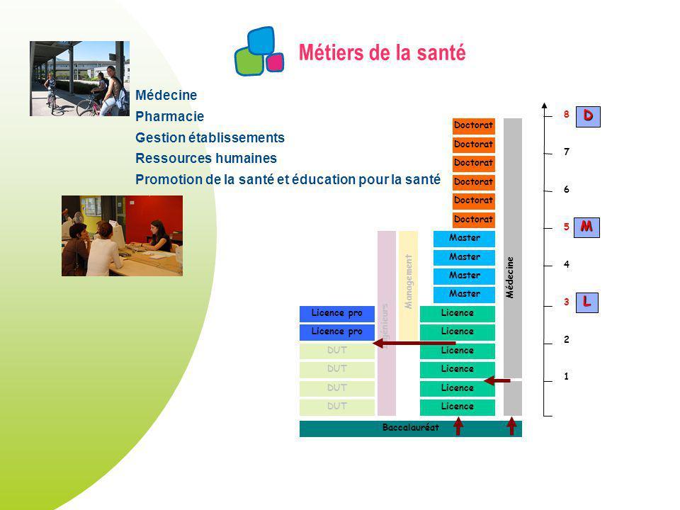Métiers de la santé DUT Licence Master Licence pro Doctorat Licence pro Ingénieurs Management Doctorat Médecine Baccalauréat 1 2 3 4 5 6 7 8 L M D Méd