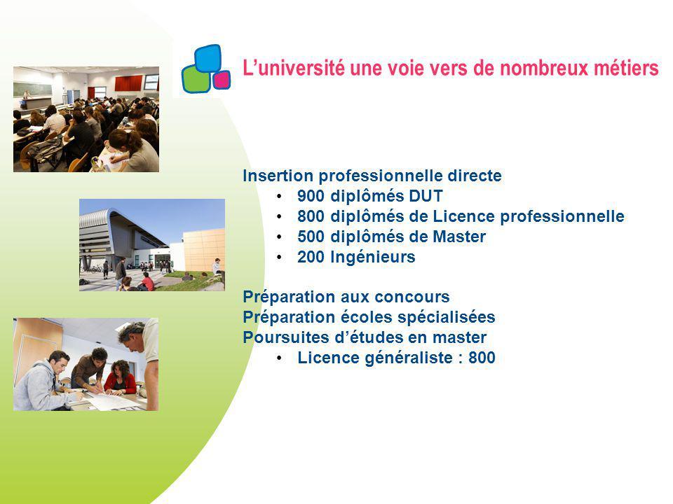 Luniversité une voie vers de nombreux métiers Insertion professionnelle directe 900 diplômés DUT 800 diplômés de Licence professionnelle 500 diplômés