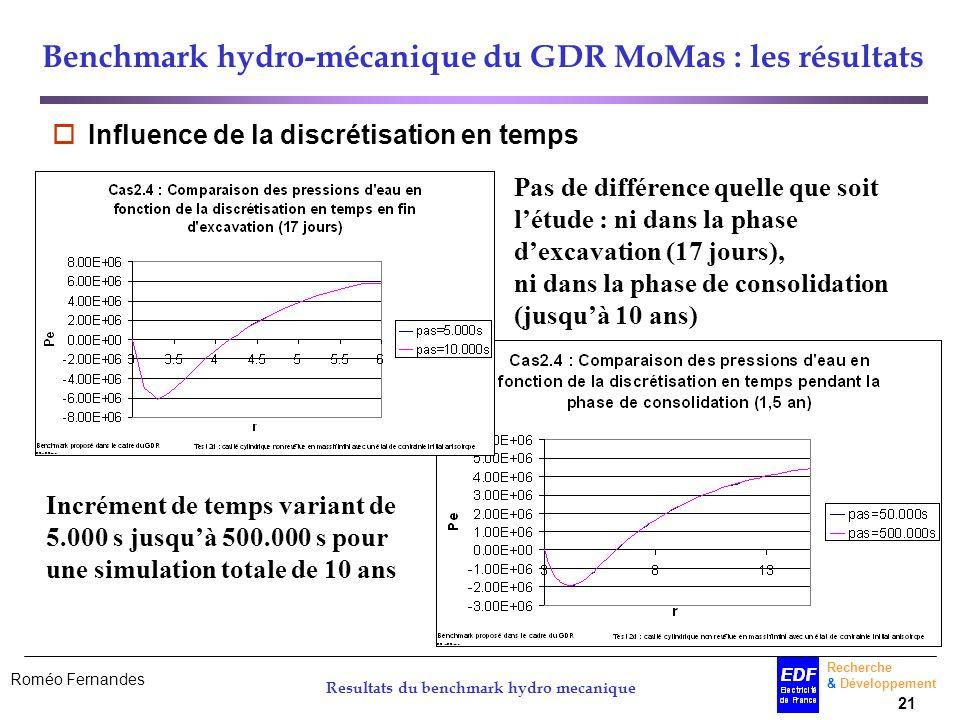 Roméo Fernandes Recherche & Développement 21 Resultats du benchmark hydro mecanique Benchmark hydro-mécanique du GDR MoMas : les résultats Influence d