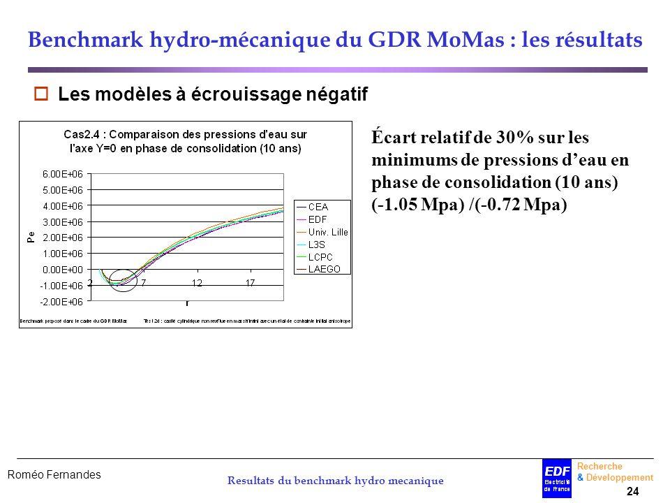 Roméo Fernandes Recherche & Développement 24 Resultats du benchmark hydro mecanique Benchmark hydro-mécanique du GDR MoMas : les résultats Les modèles