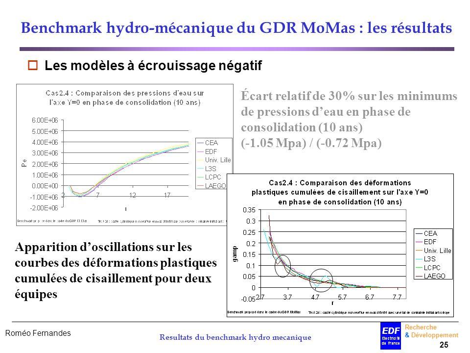 Roméo Fernandes Recherche & Développement 25 Resultats du benchmark hydro mecanique Benchmark hydro-mécanique du GDR MoMas : les résultats Les modèles