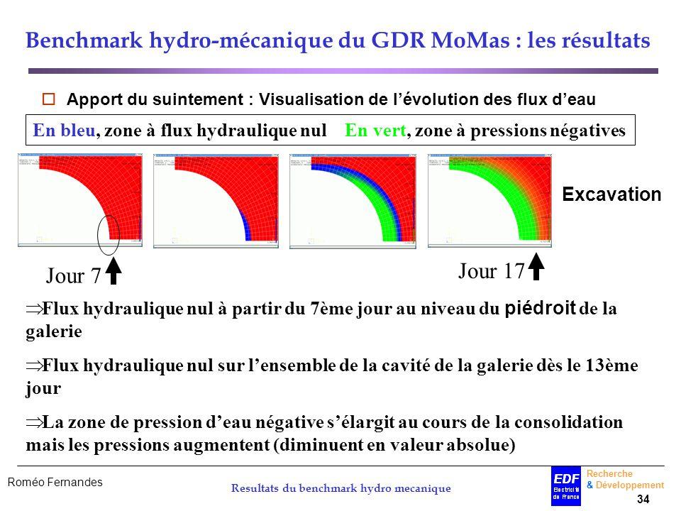 Roméo Fernandes Recherche & Développement 34 Resultats du benchmark hydro mecanique Benchmark hydro-mécanique du GDR MoMas : les résultats Apport du s