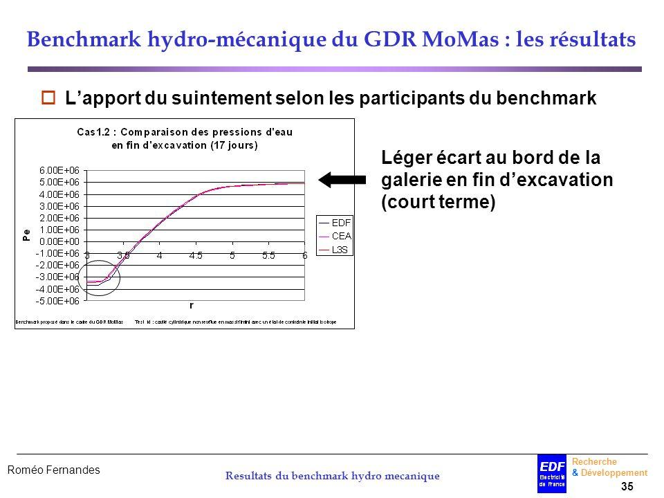 Roméo Fernandes Recherche & Développement 35 Resultats du benchmark hydro mecanique Benchmark hydro-mécanique du GDR MoMas : les résultats Lapport du