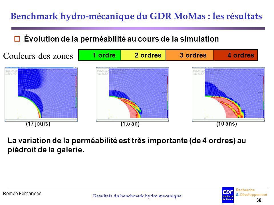 Roméo Fernandes Recherche & Développement 38 Resultats du benchmark hydro mecanique Benchmark hydro-mécanique du GDR MoMas : les résultats Évolution d