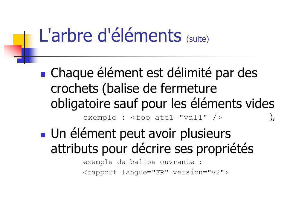 L'arbre d'éléments (suite) Chaque élément est délimité par des crochets (balise de fermeture obligatoire sauf pour les éléments vides exemple : ), Un