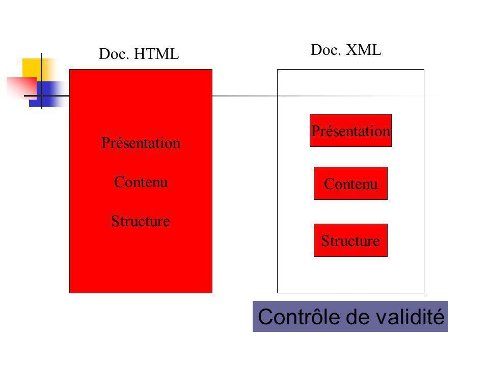 Présentation Contenu Structure Doc. HTML Présentation Contenu Structure Doc. XML Contrôle de validité