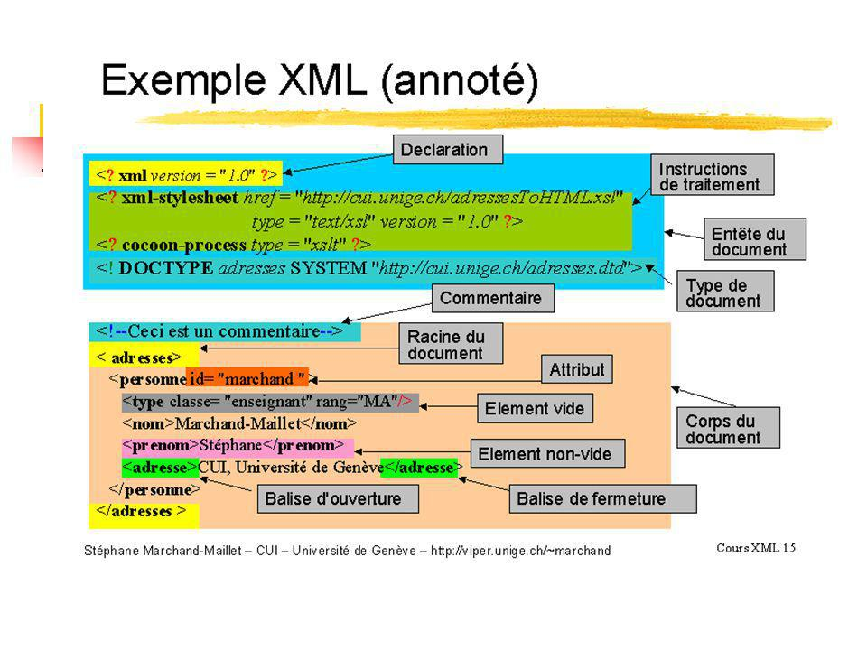 Structure dun document XML Le prologue Le corps Une racine unique, Larbre déléments