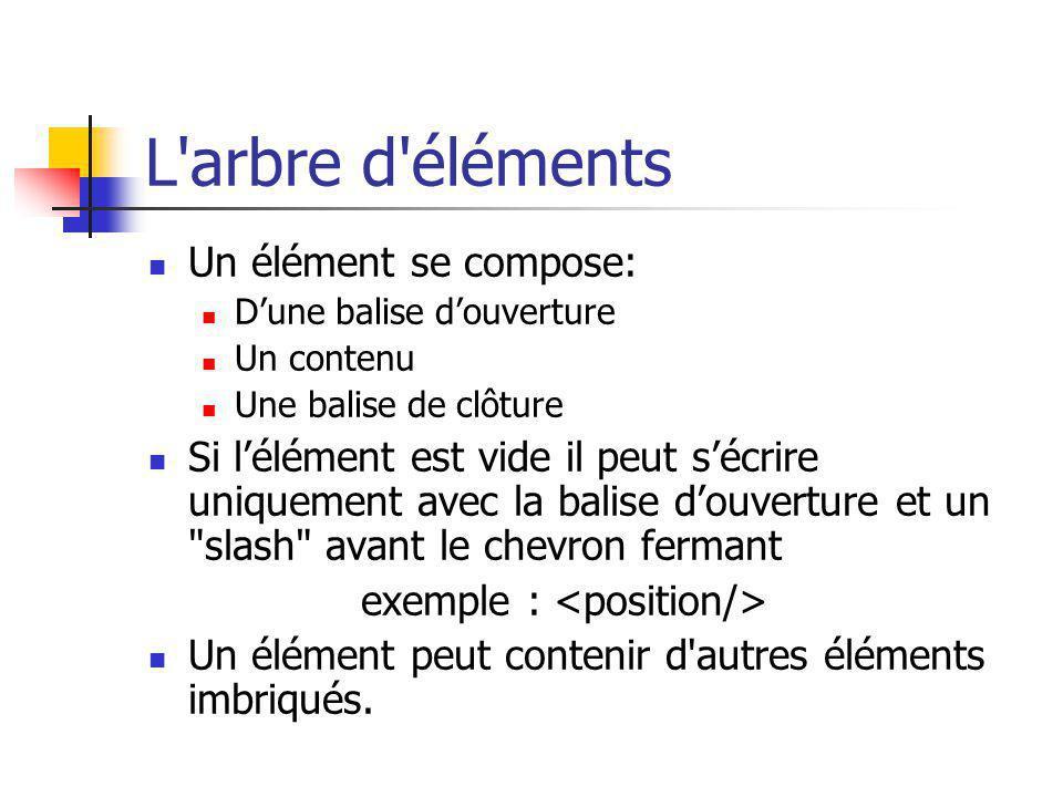 L'arbre d'éléments Un élément se compose: Dune balise douverture Un contenu Une balise de clôture Si lélément est vide il peut sécrire uniquement avec