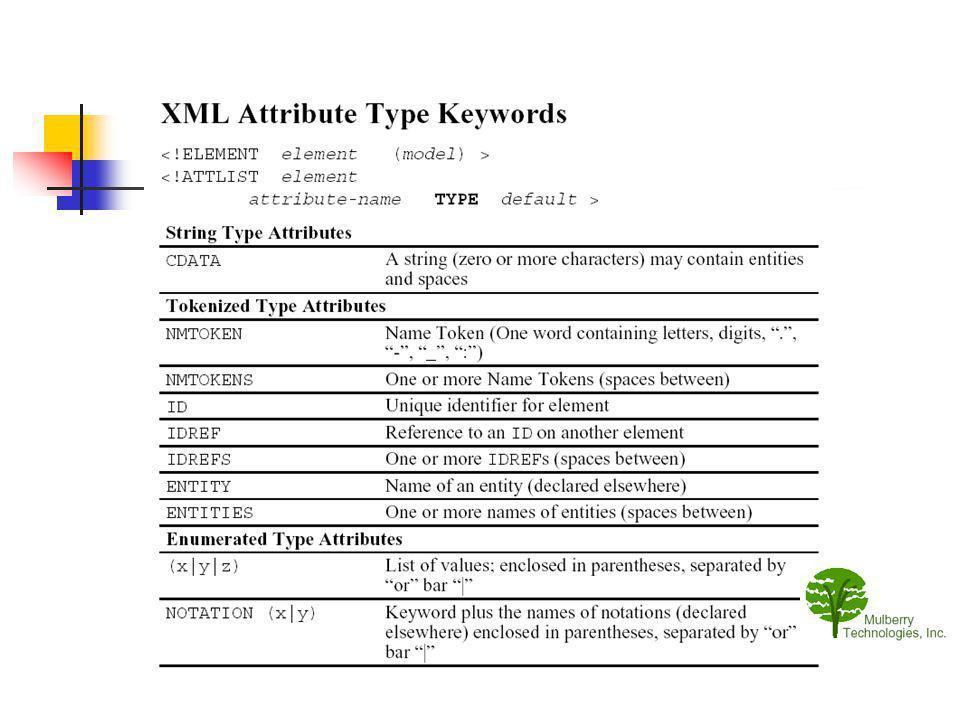 Exemple Dans la DTD : Dans le document XML :