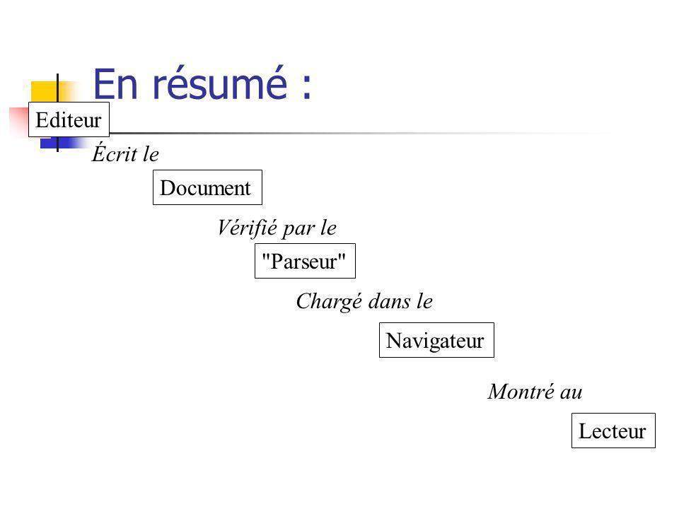 En résumé : Editeur Document Navigateur Lecteur Écrit le Montré au Chargé dans le Vérifié par le