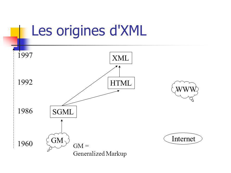 Les origines d'XML SGML XML HTML GM GM = Generalized Markup 1960 1986 1992 1997 WWW Internet