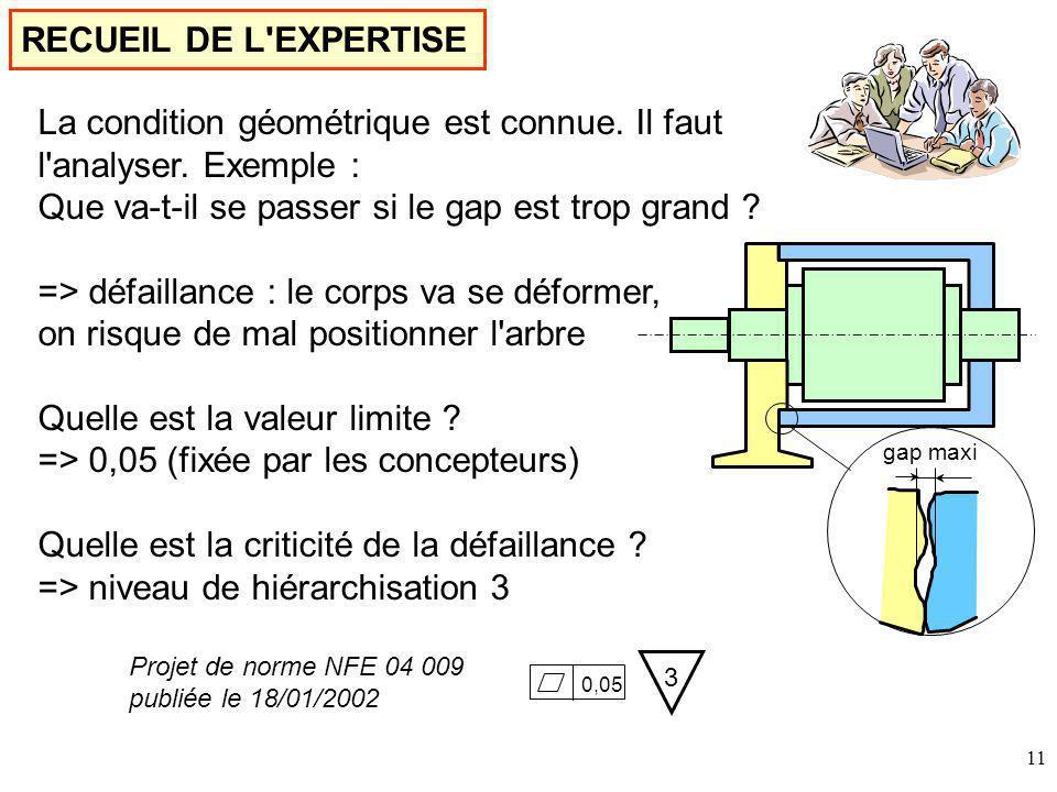 11 RECUEIL DE L EXPERTISE gap maxi La condition géométrique est connue.