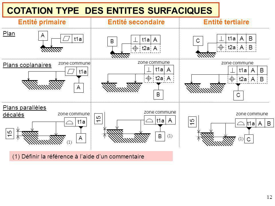12 COTATION TYPE DES ENTITES SURFACIQUES t1a A zone commune Entité primaire zone commune Entité secondaireEntité tertiaire zone commune t1a zone commune t1a A zone commune t1a C A B Plan Plans coplanaires Plans parallèles décalés 15 (1) t1a A t2a A t1a A B t2a A B B C A BCA B t1a A t2a A t1a A B t2a A B (1) Définir la référence à laide dun commentaire