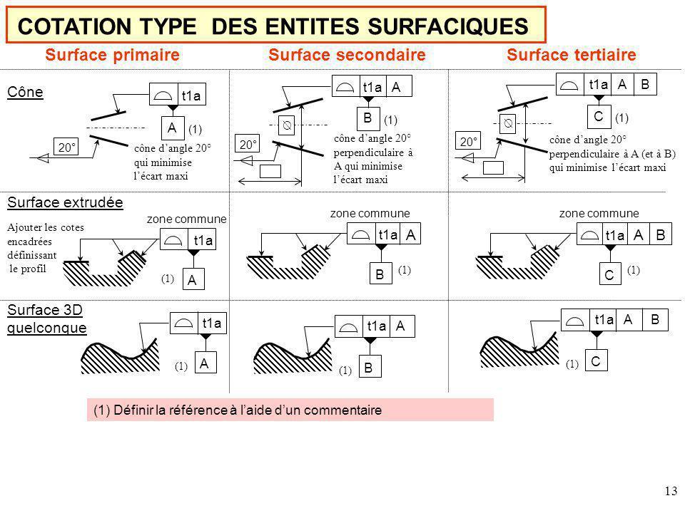 13 COTATION TYPE DES ENTITES SURFACIQUES Surface primaireSurface secondaireSurface tertiaire t1a A zone commune t1a B zone commune A Surface extrudée Ajouter les cotes encadrées définissant le profil (1) t1a C zone commune A B (1) t1a (1) A Surface 3D quelconque t1a A (1) B t1a A B (1) C Cône 20° t1a cône dangle 20° qui minimise lécart maxi t1a A cône dangle 20° perpendiculaire à A qui minimise lécart maxi t1a A B cône dangle 20° perpendiculaire à A (et à B) qui minimise lécart maxi (1) A 20° B C (1) Définir la référence à laide dun commentaire