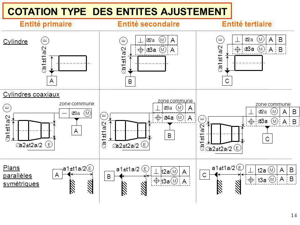 14 COTATION TYPE DES ENTITES AJUSTEMENT E E Cylindre B A a1±t1a/2 E C Entité primaireEntité secondaireEntité tertiaire Cylindres coaxiaux zone commune B E E C E E t2a A M t3a A M t2a A B M t3a A B M a1±t1a/2 zone commune A t3a M E E a1±t1a/2 a2±t2a/2 t3a A M t4a A M t2a A B M t3a A B M Plans parallèles symétriques a1±t1a/2 E A A B E C t2a M t3a M E B t2a A M t3a A M a1±t1a/2